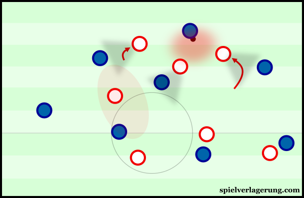 Engagement of the ball-near winger in the Red Bulls' pressing.