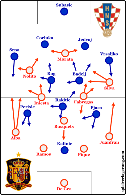 The starting formations