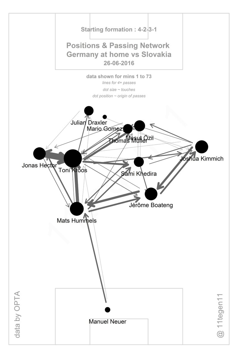 Germany's passing network, from @11tegen11.