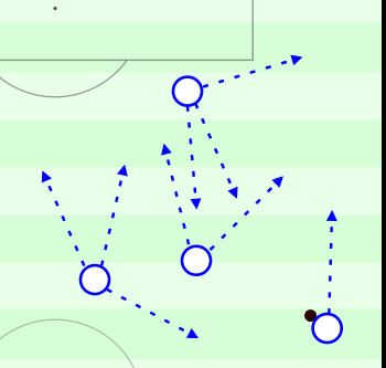 Potential movement patterns for England's right-sided players