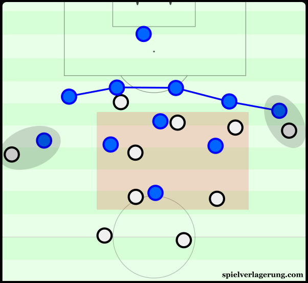 Slovakia's defensive line was commonly added-to by the falling back of the wingers.