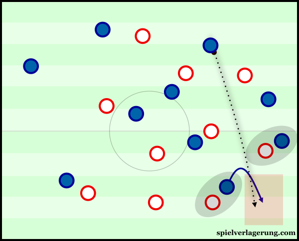 Sounders looked to use direct passes against the Red Bulls press quite often.