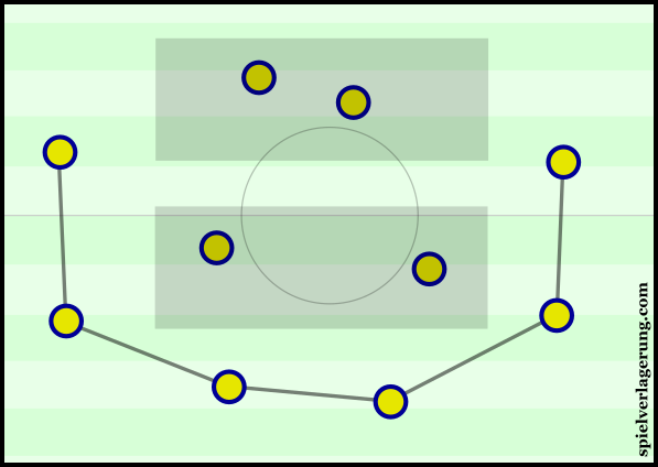 Sweden's positional structure resulted in 'U'-shaped passing.