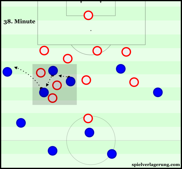 France were able to maintain control over the ball within Iceland's defence due to the strong spacing.