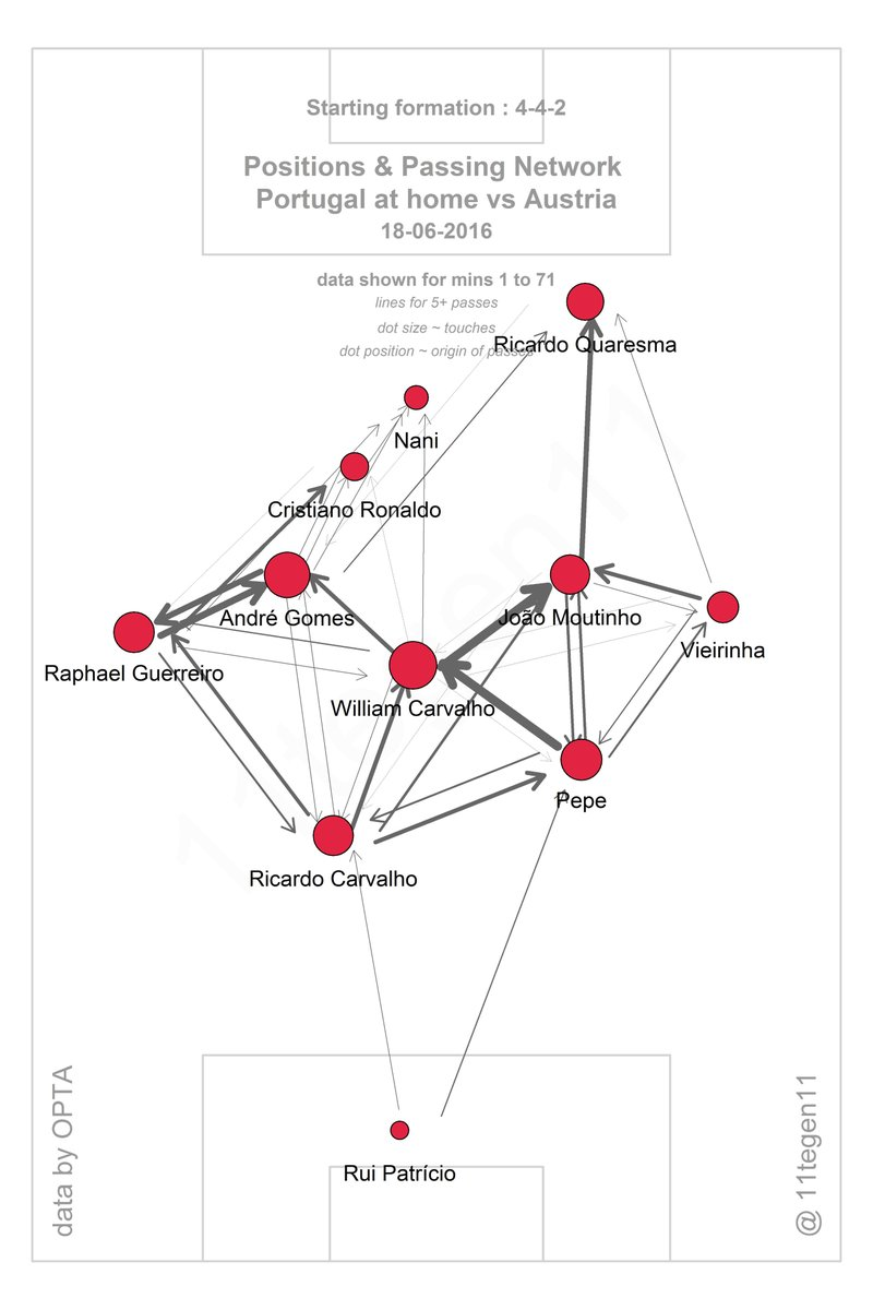 Portugal's attack can become rather disconnected, from @11tegen11