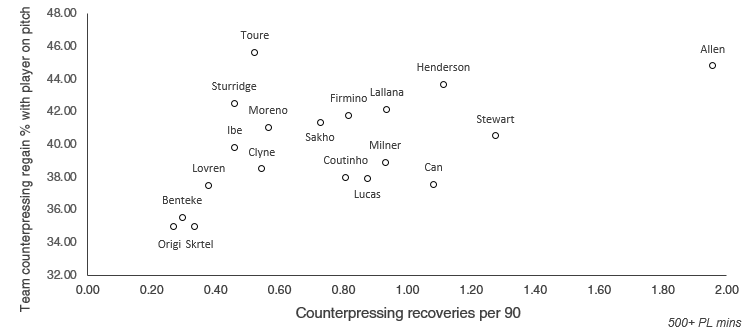 Individual counterpressing contributions, and effect on the team's ability to regain possession quickly