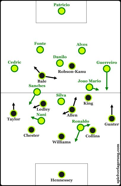 Basic lineups for each team