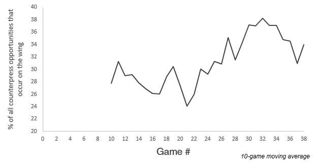 Percentage of all potential counterpress opportunities in the opposition half that occurred on the wing