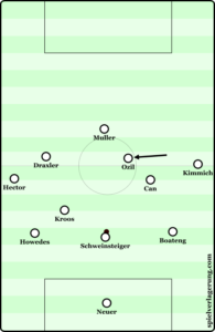 Can's advanced positioning allowed Ozil to move into more central areas to combine with Draxler and Kroos.
