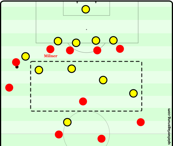 Milner's positioning moments before a deadly Dortmund transition leading to a goal