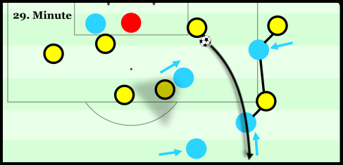An example of Napoli guarding the passing lanes in their counterpressing.