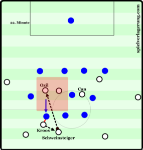 "Germany were able to exploit the space between the French lines due to their midfield staggering. Kroos' ability to ""fix"" an opponent to him by just standing still, combined with his ability to play the ball intelligently under pressure helped carve the French midfield open."