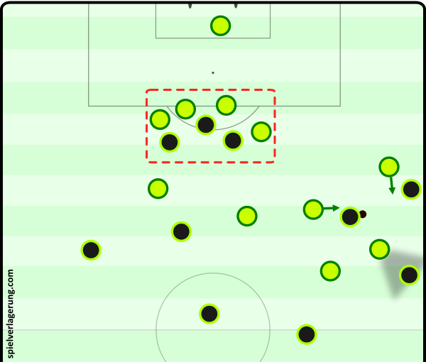 Poor Welsh halfspace occupation allows extreme compactness from the Portuguese backline, and an overload around the ball. Not only this - but it creates an easy transition once possession is inevitably lost.