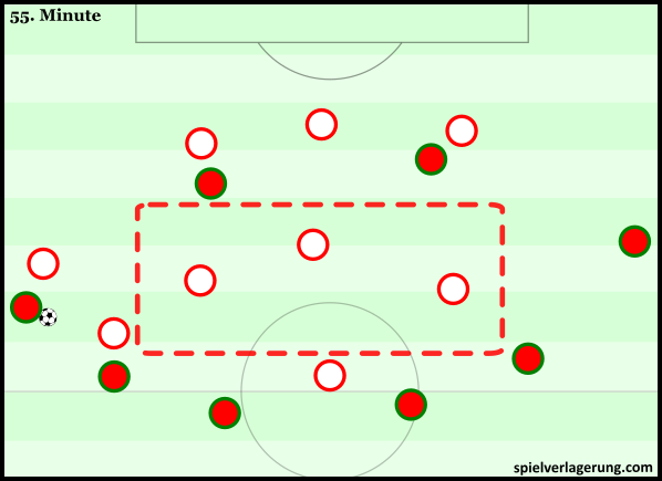 Portugal's positional issues