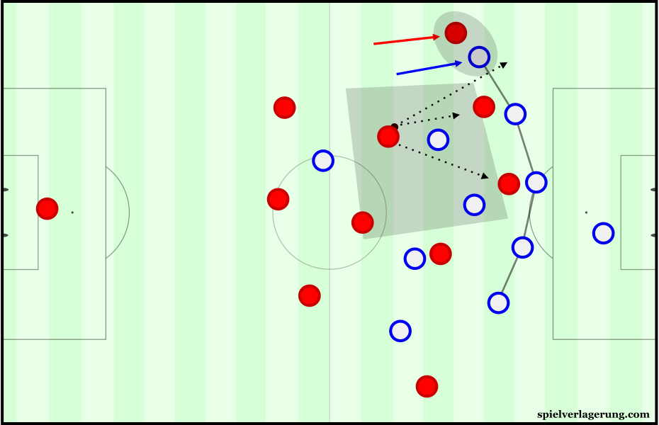 Slovakia moved into a back-5 due to the man-marking of the wingers in deeper zones.