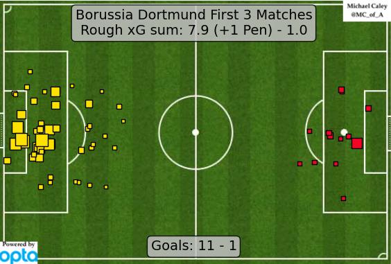 Dortmund made an excellent start under Tuchel.