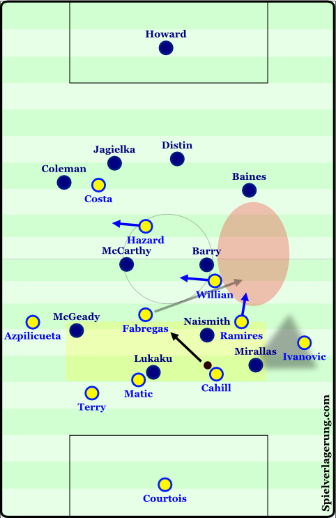 Compactness in pressing is an issue shared by many in the Premier League.