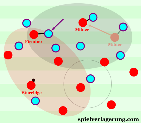 Situation from the Aston Villa match, and how Milner could have adapted his positioning to occupy the opposition central defender.