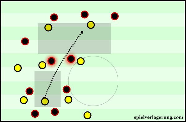 Leverkusen had an uncharacteristically-low level of midfield compactness.