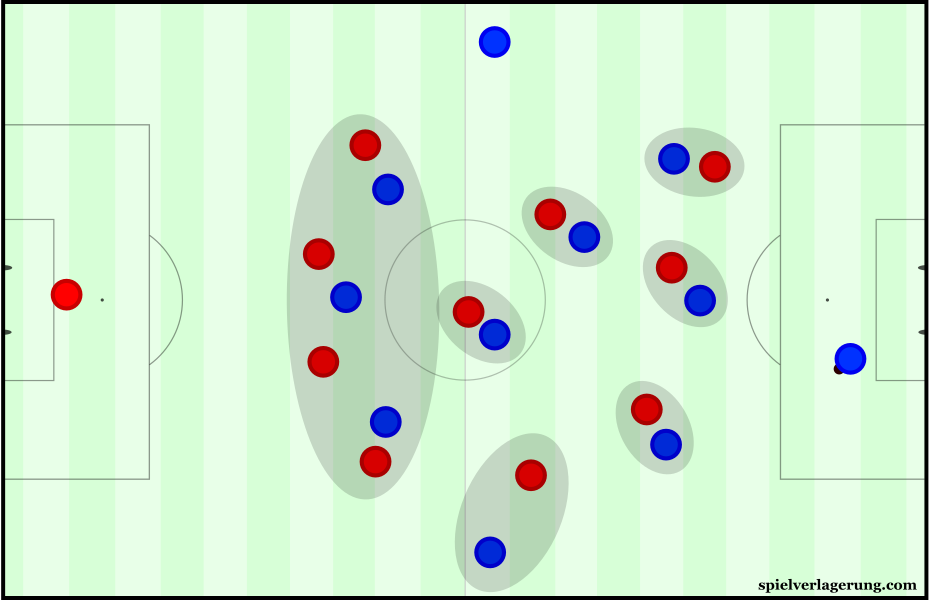 Many teams shifted to pure man-marking when pressing higher up.