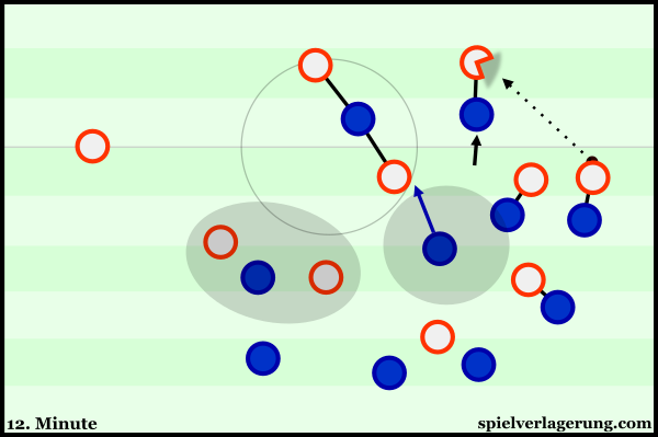 Croatia used man-orientations against Spain to generate access and force 1v1 defending.