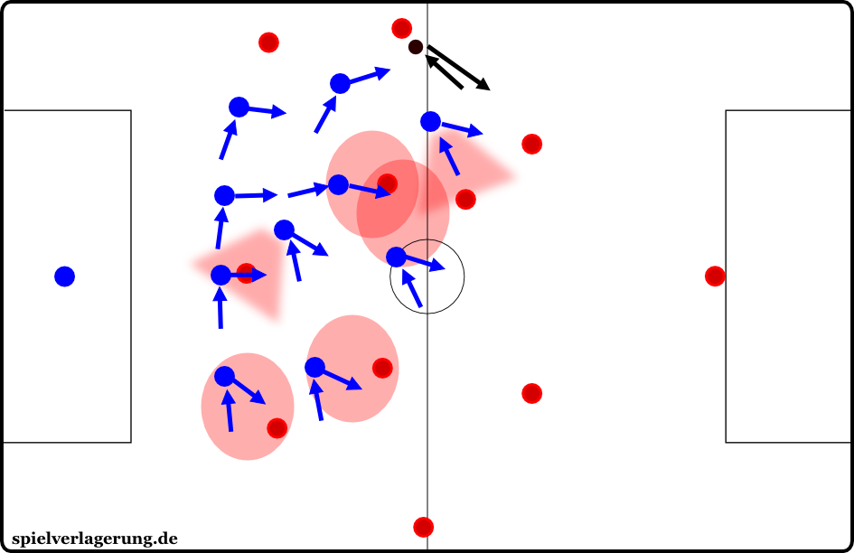 In a man-oriented defence, the players flexibly cover nearby opponents.
