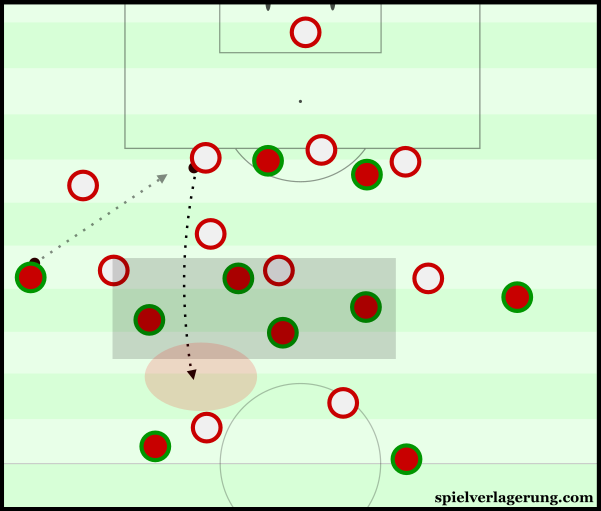 Poland countered through long balls in behind Portugal's flat midfield.