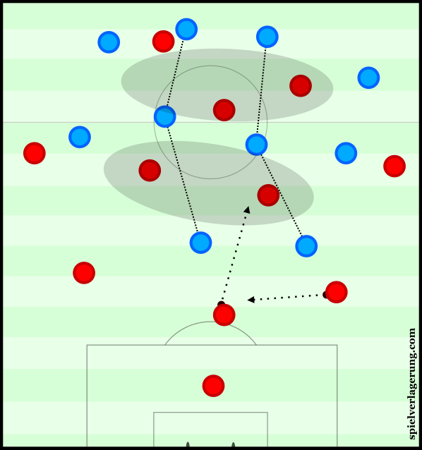 In such scenes it's difficult for the central midfielders to properly support the forwards.