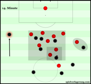 United's compactness wasn't ground-breaking, but sufficient in restricting Southampton's possession.