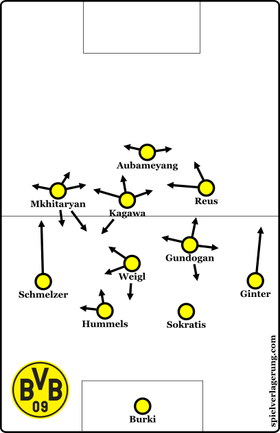 Weigl's place in the 4-2-3-1 of last year.