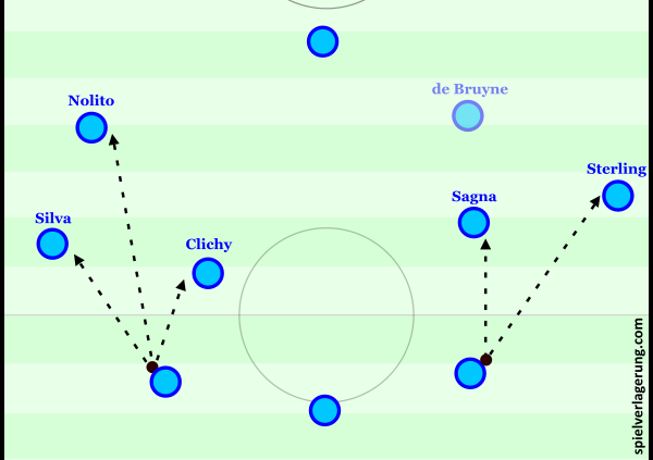 The main difference between City's build-up on the sides: not only does the left-sided CB have more immediate passing options, but so does anyone that receives the ball.