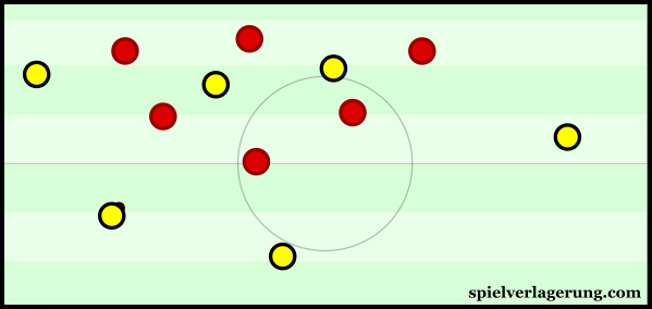 Mainz' midfield compactness had a strong control over the midfield.