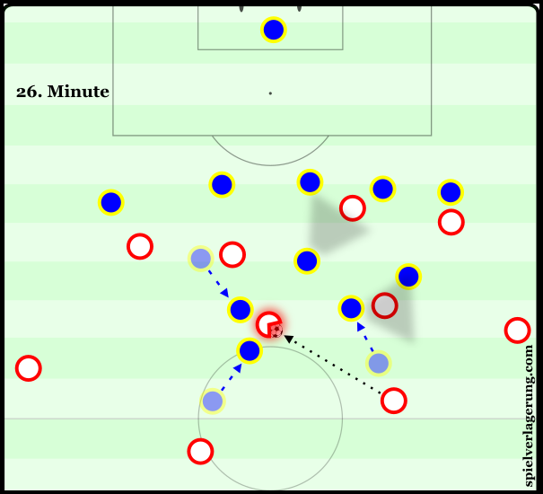 Rostov's position-oriented scheme allows them to apply instant pressure on an opponent receiving within the block. They move intensely to cut the opponent's key passing lanes, leaving him with no choice but to come back out of the block and try to form another attack.