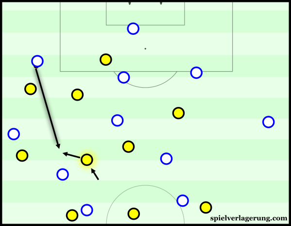 Weigl has a good anticipation to intercept the ball consistently.