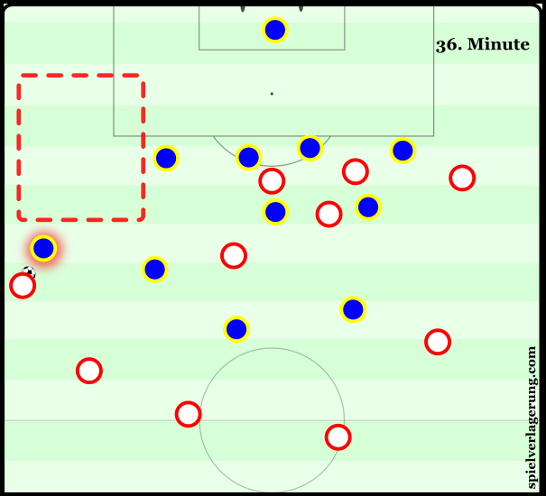 Rostov's slow ball-oriented shifting after switches resulted in Younes being able to isolate Kalachyov and take advantage of his individual superiority in this situation. The positioning of the rest of the Ajax team is geared towards a cross, placing a huge creative burden on the winger to deliver.