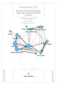 Primarily because of the positioning & dynamic movement of David Silva, City's left-side connections were far superior and they were therefore more easily able to progress the ball on this side.