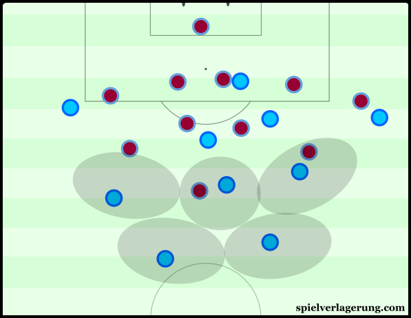 City's deeper structure aided their ability to counterpress after losing the ball.