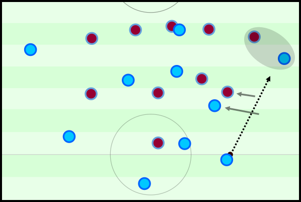 The inside movement of the full-backs was often used to creater better isolation moments.