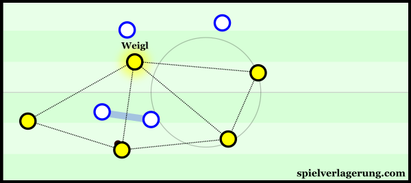 Weigl is key in creating a strong positional structure.