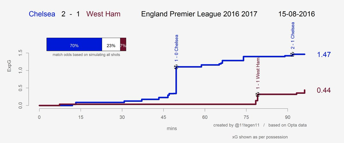 West Ham struggled to create before Payet's introduction in the 67th.