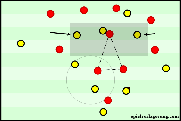 Bayern were uncompact in defence with a poor coverage of the centre.