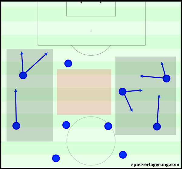 Chelsea's positional structure in possession.