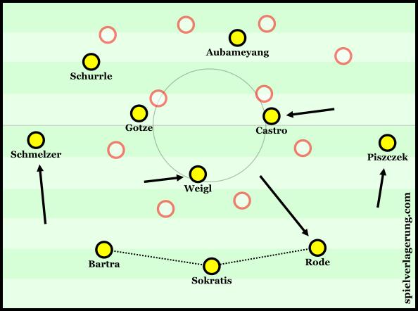 Dortmund's unusual structure in build-up.