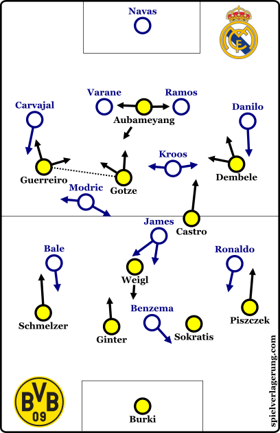 Dortmund's 4-3-3 against Madrid's 4-2-1-3.