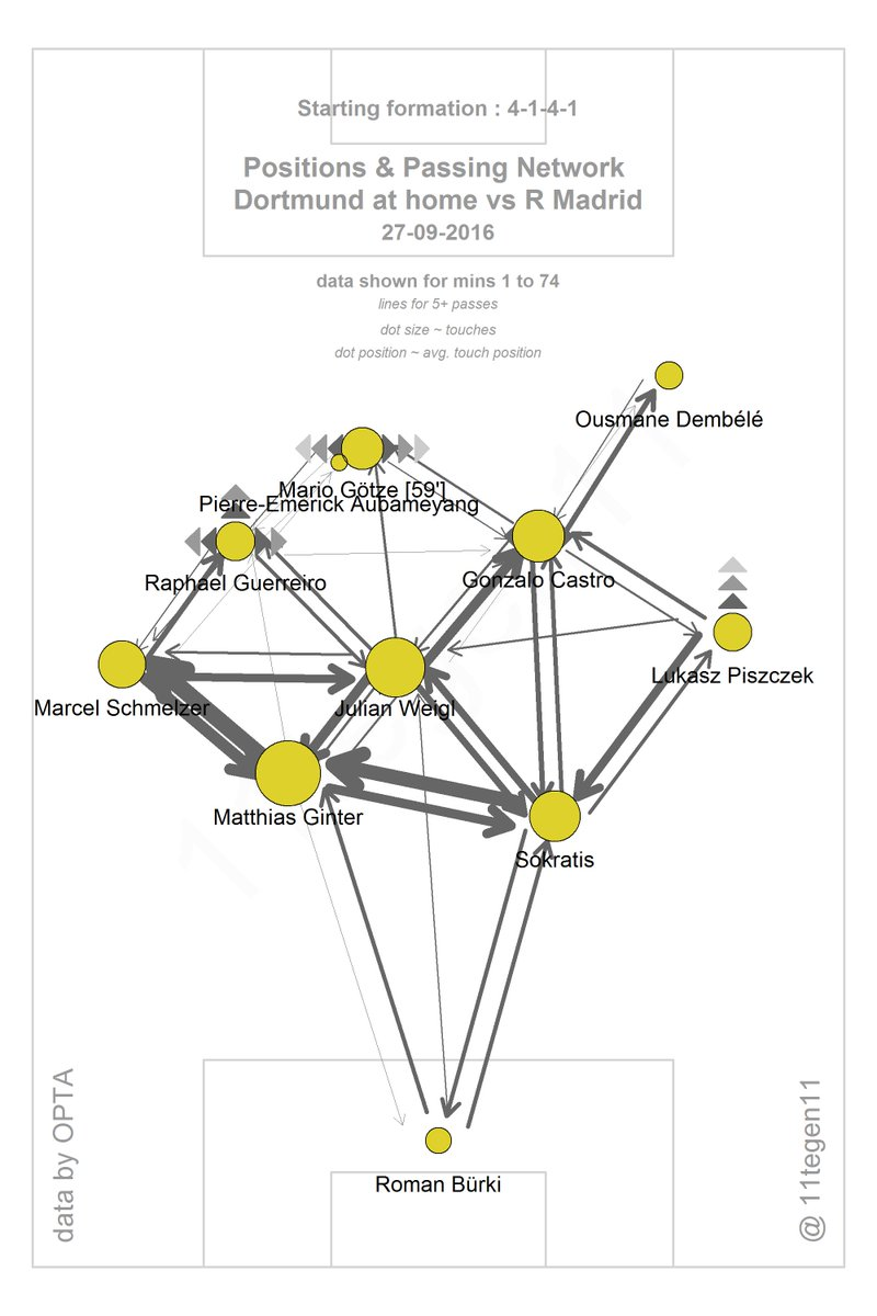 Dortmund's passing-map. Notice Dembélé's lack of involvement and Weigl's excellent connecting. of @11tegen11.