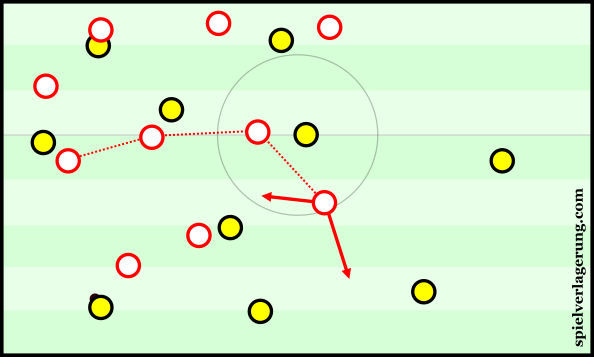 Even from a 4-4-2, Leizpig would stagger the midfield to support their pressing.
