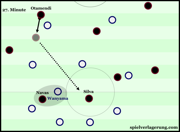Inside movement from Navas made Silva free in the 27th minute.