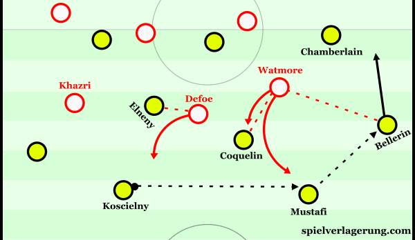 Standard pressing scheme from Sunderland. Defoe and Watmore attempt to stop easy central penetration, but this simply allows Bellerin to receive the ball in a huge amount of space.