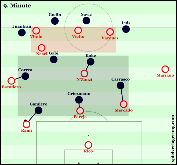 Atlético's man-oriented press, with Koke higher to cover N'Zonzi.
