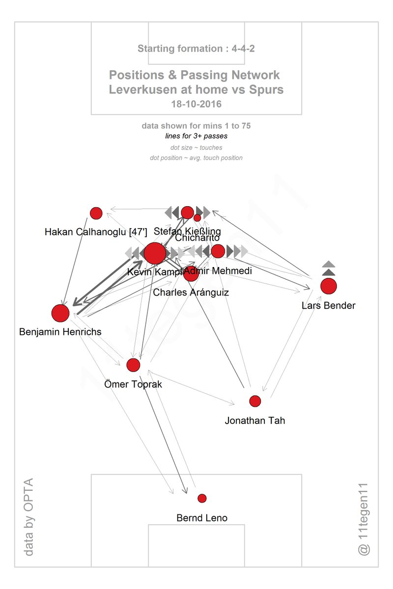 Bayer's pass-map. Note the compactness of the midfield and vertical links.